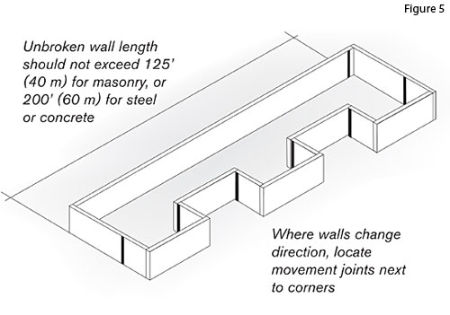 Expansion Joints In Buildings : Ce center