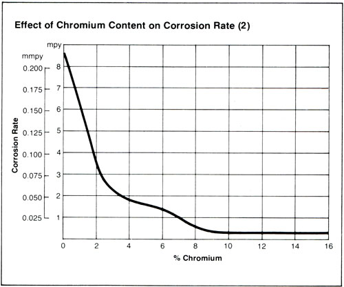 Photo of Effect of Chromium Content on Corrosion Rate Graph.