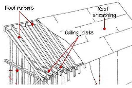 Roofing Terminology moreover Reetdacharten besides Construction Roofs together with Ctu sc n41 further Walls Behind Showers And Tubs. on construction roofs