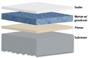 CE CENTER - Advancements and Applications in Resinous Floors and Walls