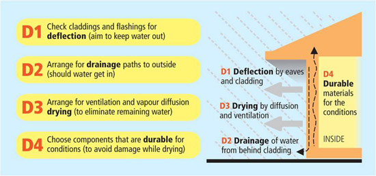 The four Ds of moisture management methods are deflection, drainage, drying and durability.