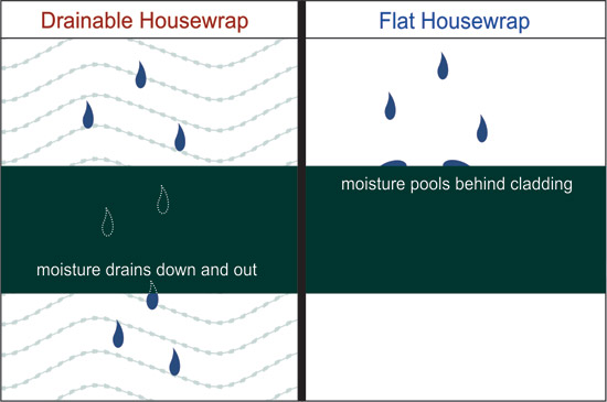 Efficient drainable housewrap have spacers, which allow moisture to drain down at a faster rate compared with moisture draining from flat housewrap.