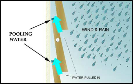 Pressure differentials during a wind-driven rain event can pulls water underneath siding, thereby creating pooling. Drainable housewrap behind the siding will prevent water from getting trapped in the wall assembly.