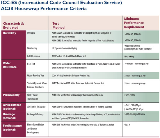 Example of ICC-ES (International Code Council Evaluation Service) AC 38 Housewrap Performance Criteria.