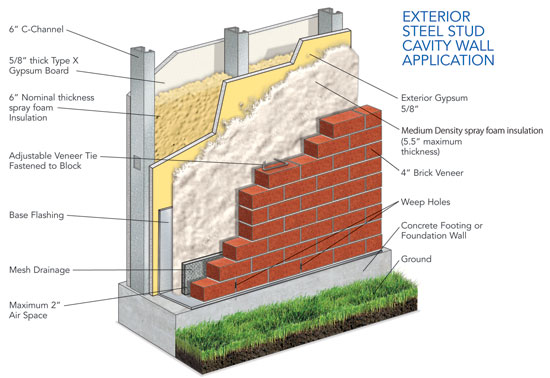 Ce center continuous insulation systems for exterior walls for Exterior sheathing options