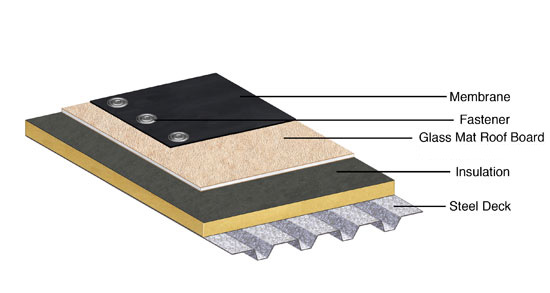 Ce Center Cover Boards For Low Slope Roofing Systems