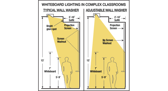 Classroom Design Standards Guidelines ~ Ce center school standards and designs advance