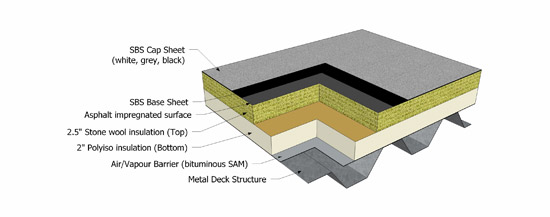 Ce Center Stone Wool Roof Insulation A Climate Driven