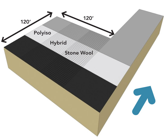 The RDH Study Looked At Different Roofing Assemblies In Place On The Same  Building To Compare