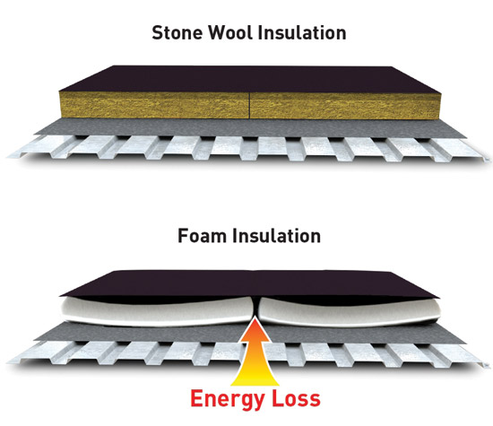 Ce center stone wool roof insulation a climate driven for Roxul mineral wool r value