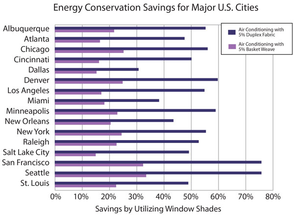 Energy Conservation for Major U.S. Cities