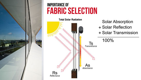 Importance of Fabric Selection