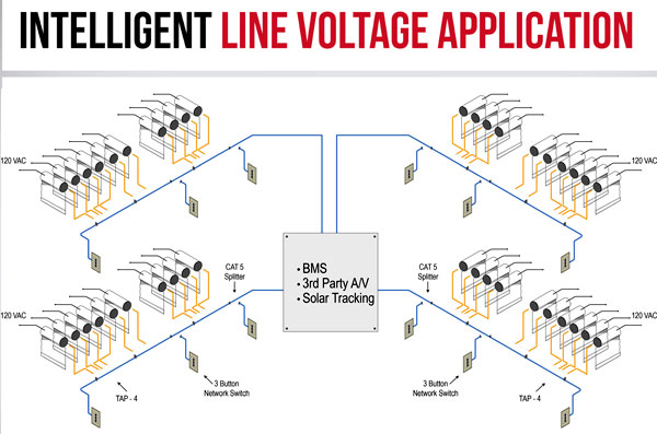 Intelligent Line Voltage Application