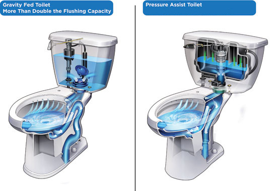 A traditional gravity fed  siphon jet toilet shown on the left compared to a compressed  Photo courtesy of Gerber Plumbing Fixtures. CE CENTER   Selecting Better Toilets by Design