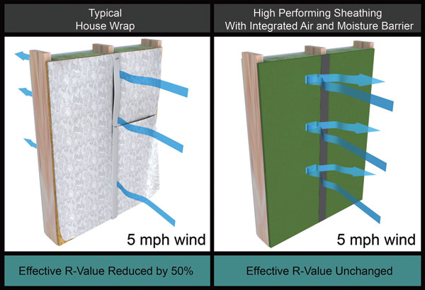 Ce center air water and moisture management in light for Sheathing house wrap
