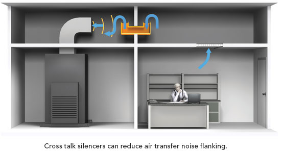 Ce center silence is golden for Reduce sound in a room