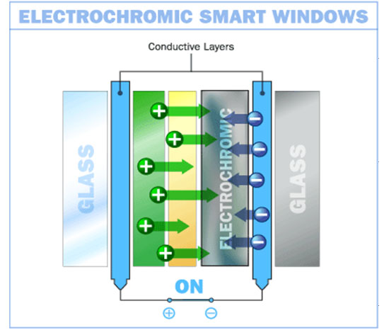 CE CENTER - Smart Glass Applications with Polymer Dispersed Liquid ...
