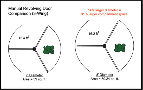 The Ins and Outs of Revolving Doors