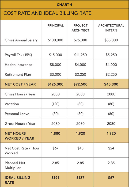 ... Financial Management of Architectural Firms – Sample Rate Sheet