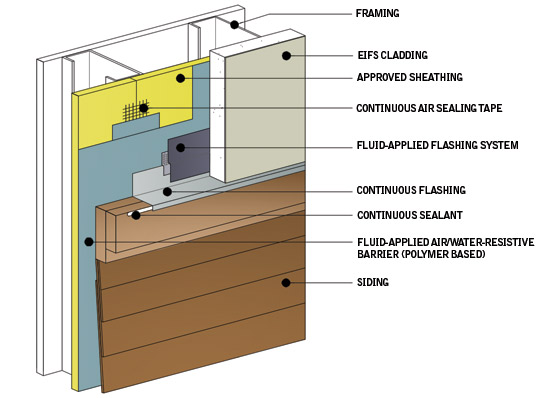 When a polymer-based fluid-applied membrane is incorporated and tested as part of an overall wall assembly, it can meet all pertinent code requirements for wall integrity, energy efficiency, and fire.