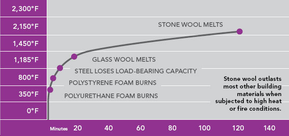Stone wool outlasts most other building materials when subjected to high heat or fire conditions.