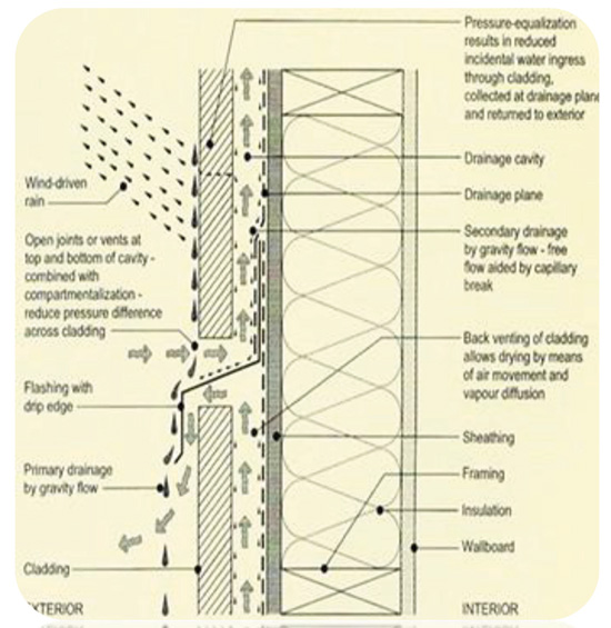 Ce Center The Science Behind Building Envelope Design In