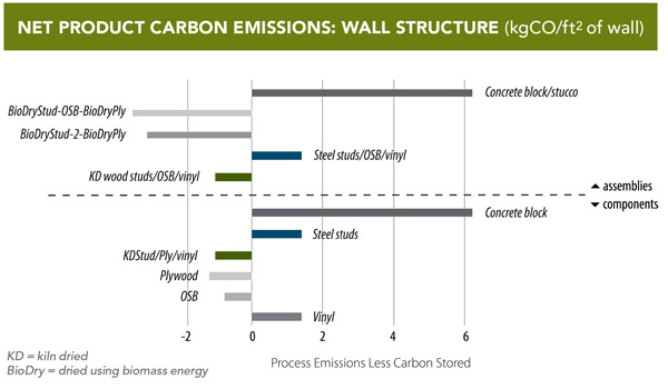 When wood products are manufactured, low energy consumption (and very low fossil fuel consumption) results in much lower greenhouse gas emissions than when alternative materials are produced. For wood products and wall assemblies, carbon emissions (or CO2 equivalent emissions) are typically less than zero, meaning that more carbon is contained within the wood itself than is released into the atmosphere in the course of its manufacture.