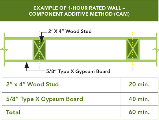 For the jackson hole airport in wyoming designers chose for Exterior 1 hour rated wall