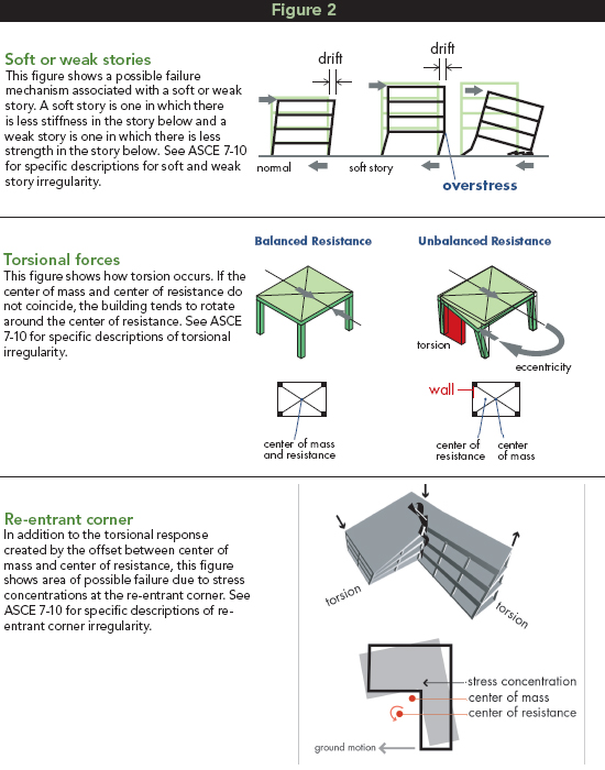Examples of structural irregularities from FEMA 424 – Design Guide for Improving School Safety in Earthquakes, Floods and High Winds. Another good reference is FEMA 454 – Designing for Earthquakes – a Manual for Architects.