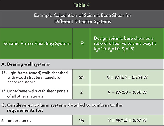 Example Calculation of Seismic Base Shear for Different R-Factor Systems