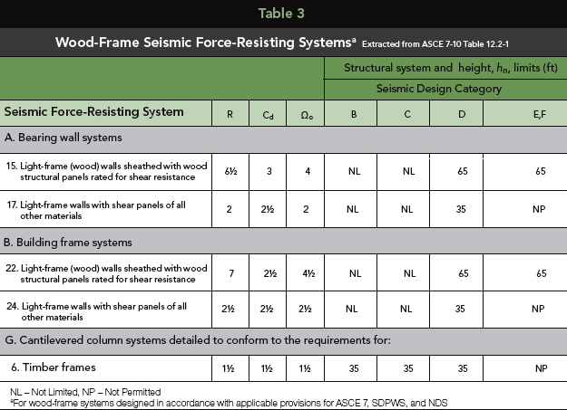 Wood-Frame Seismic Force-Resisting Systemsa Extracted from ASCE 7-10 Table 12.2-1