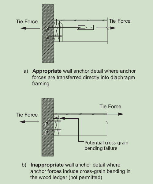 Anchorage of Concrete or Masonry Structural Walls to Wood Diaphragms