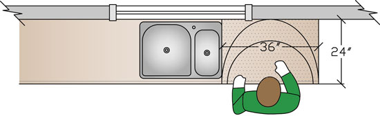 The preparation zone should be located near a sink and provide access for either sitting or standing.