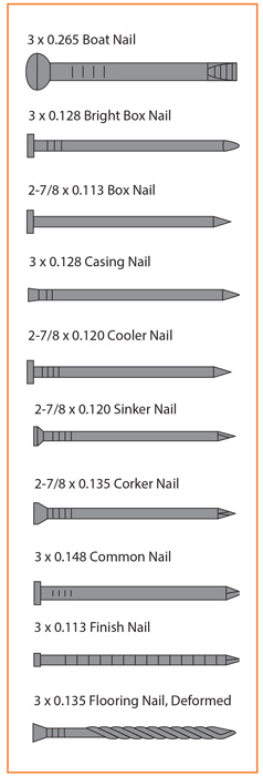 This chart shows 10 nails, all referred to as 10d, and each with potentially different performance characteristics. Thus, specifying a 10d nail is not clear.