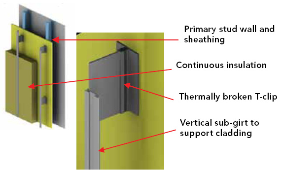 Ce Center Innovations In Aluminum Cladding Systems