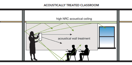 The addition of sound-absorbing materials reduces late-arriving sound, lowers reverberation time, and improves speech intelligibility.