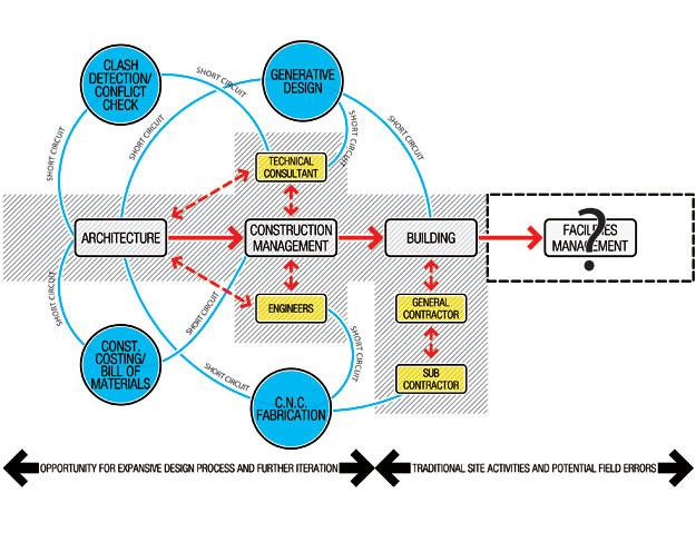 ce center building information modeling as a design process