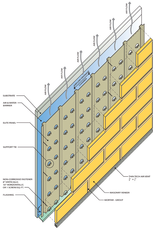 This system offers a mechanical support and spacing panel in which each unit is supported by ties that mechanically interlock the masonry veneer to the panel.