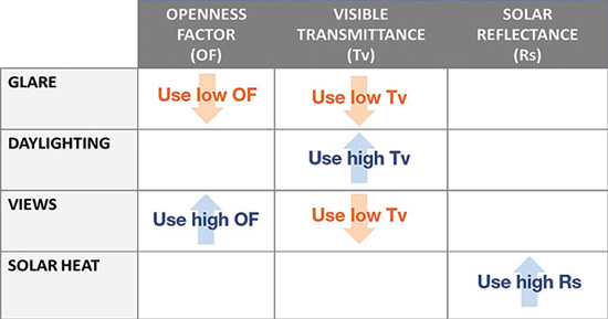 This table illustrates the relationship between the three key fabric properties and the most common daylighting performance goals of a space.