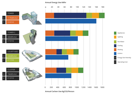 While many things can contribute to the final form of a building, performance is playing more of a role as demands for lower energy use, more daylighting, and better life-cycle costing come into play.
