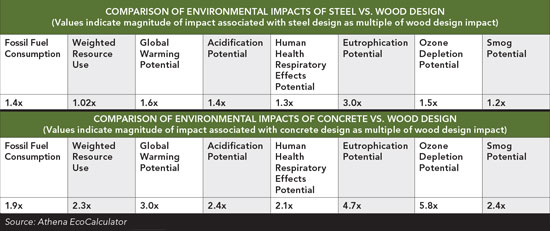 Compare wood, steel and concrete