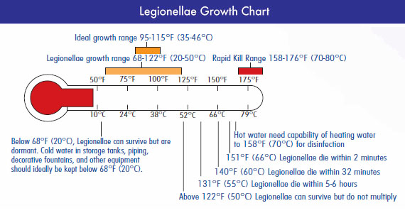 Legionella Growth Chart
