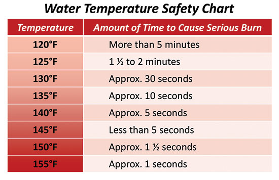 Water Temperature Safety Chart