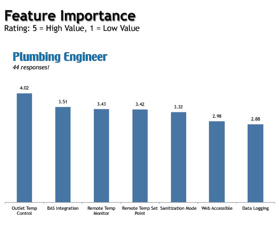 Important features of digital mixing valves as rated by plumbing engineers.