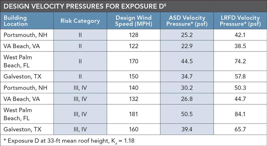 DESIGN VELOCITY PRESSURES FOR EXPOSURE