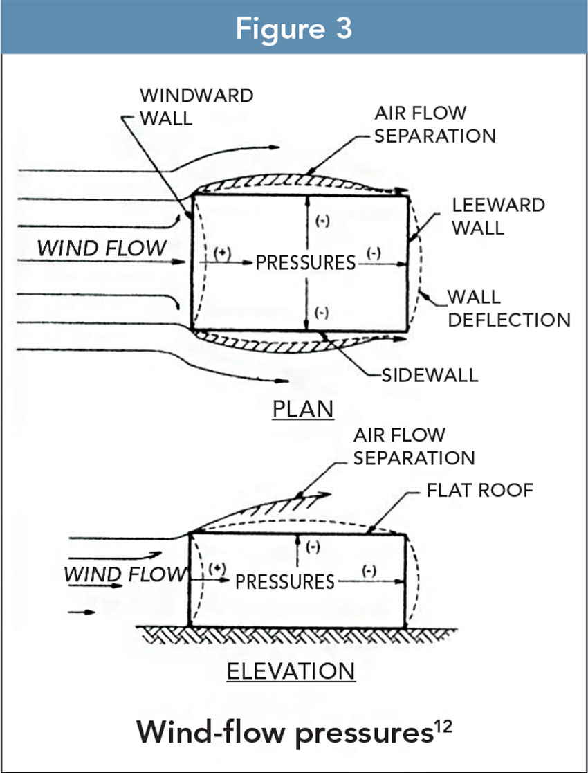 Wind-flow pressures