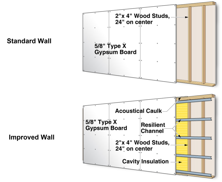 exist to improve on the acoustical rating of a standard framed wall