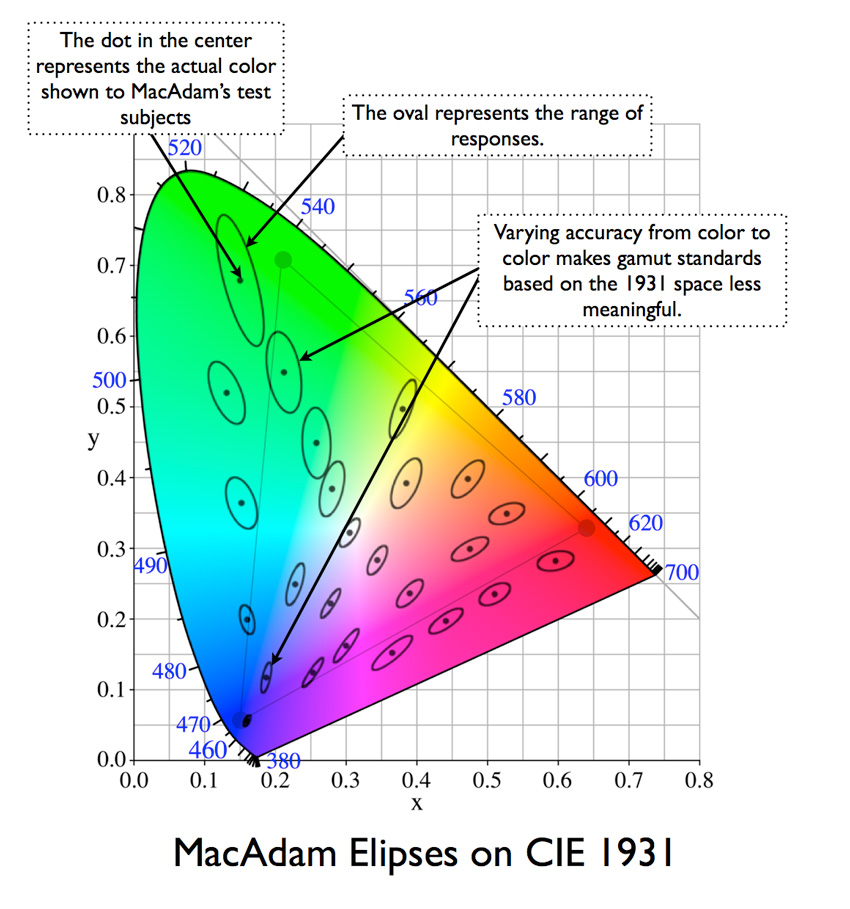 The MacAdam Ellipse graph.