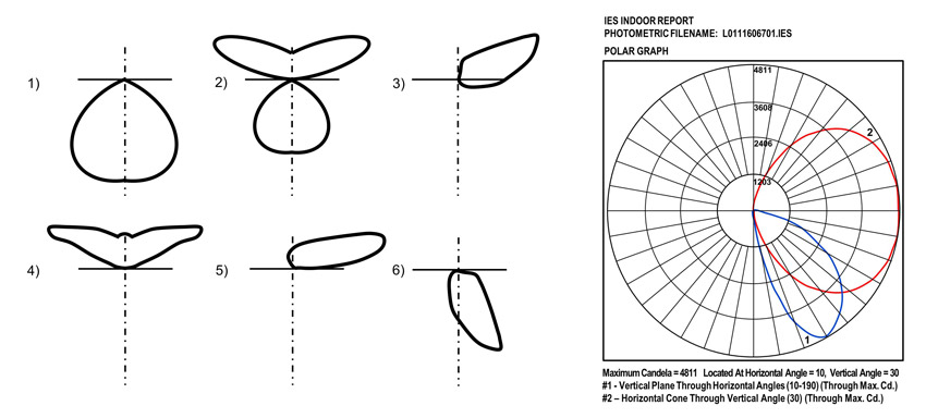 sketches of the general distribution patterns for six popular types of commercial lighting fixtures (left) and a polar graph (right).