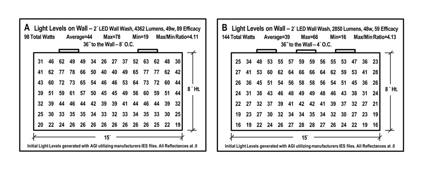 Two charts comparing light levels.